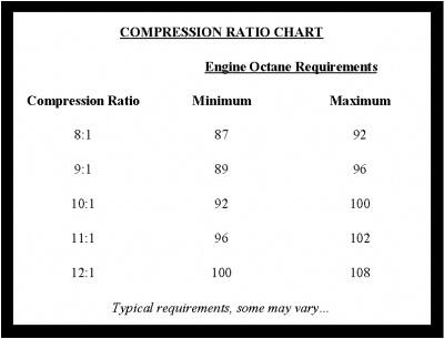 perbandingan kompresi dan oktan