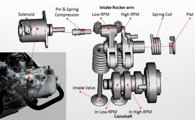 Teknologi Ini Bikin Tenaga Motor Yamaha Ngisi Terus, Asyik BuatTouring!